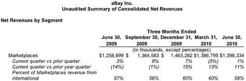 Net Revenues Marketplaces