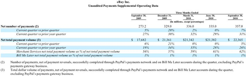 20101020 Number of Payments 2 3