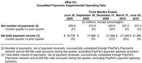 Payments Unaudited
