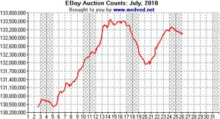 201007 eBay Auction Counts