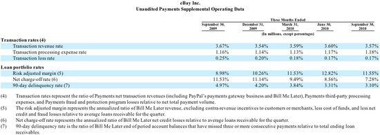 20101020 Transaction Rates FRAUD