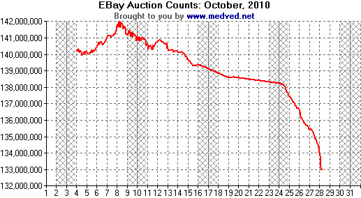 201010 EBay Auction Counts
