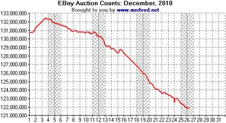 201012 EBay Auction Counts