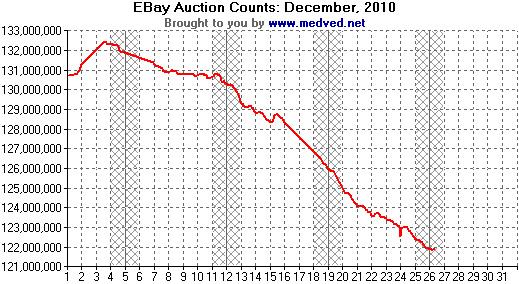201012 EBay Auction Counts