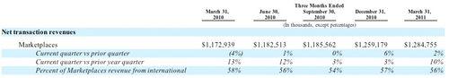 20110331 Net Transaction Revenue
