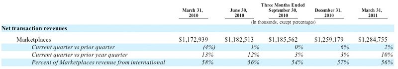 20110331 Net Transaction Revenue