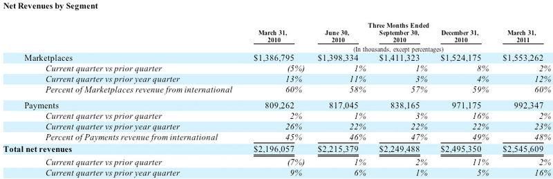 20110331 Net Revenues Segment