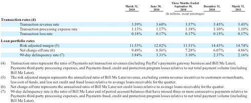 20110331 Transaction Rates