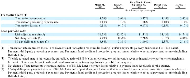 20110331 Transaction Rates