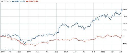 20080331-20110711 Amazon eBay return on investment