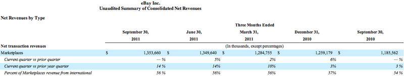 20111019 Net Transaction Revenues
