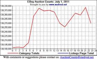 20111019 EBAY Auction Counts July 1 2011