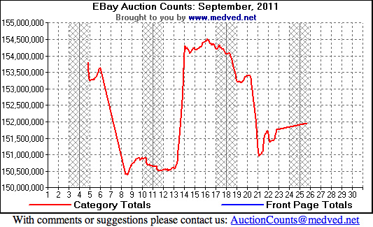 20111019 EBay Auction Counts September 2011