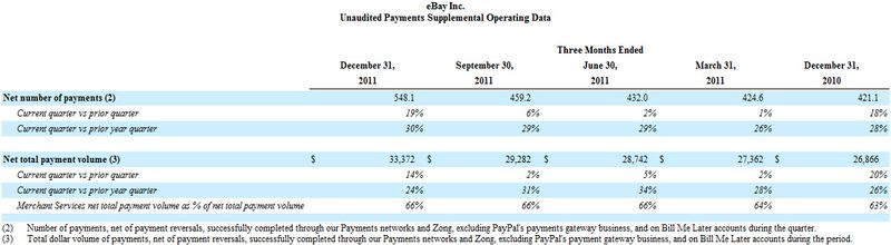 20111231 Marketplaces PayPal