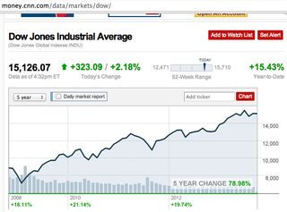 Dow Jones Industrial Average 5 year change