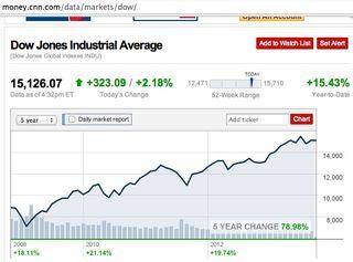Dow Jones Industrial Average 5 year change