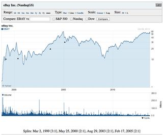 EBay Stock Price History