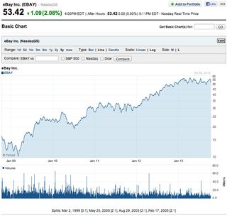 EBay INC past 5 years