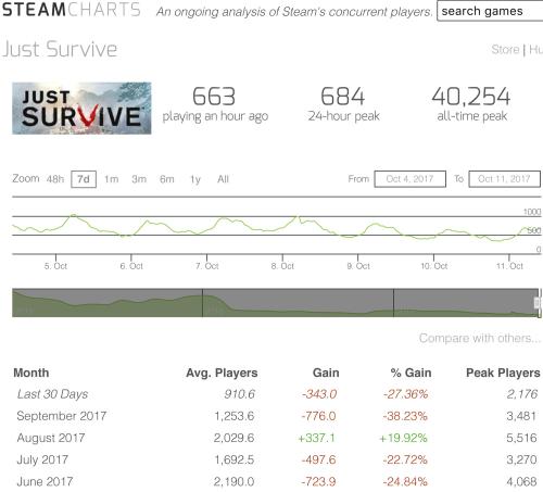Just Survive - Steam Charts-1