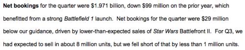 Star Wars Battlefront II Sales